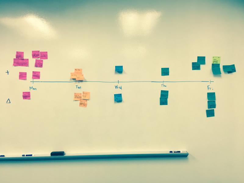 Iterative Retro Board